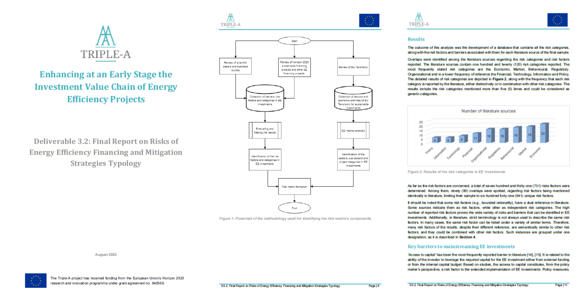 Triple-A Report on Risks of Energy Efficiency Financing and Mitigation Strategies Typology